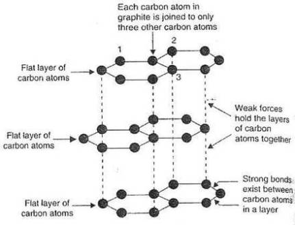 Graphite has a giant layered structure in which: each carbon atom is joined to three other carbon atoms by covalent bonds. The carbon atoms form layers with a hexagonal arrangement of atoms. That layers have weak forces between them.