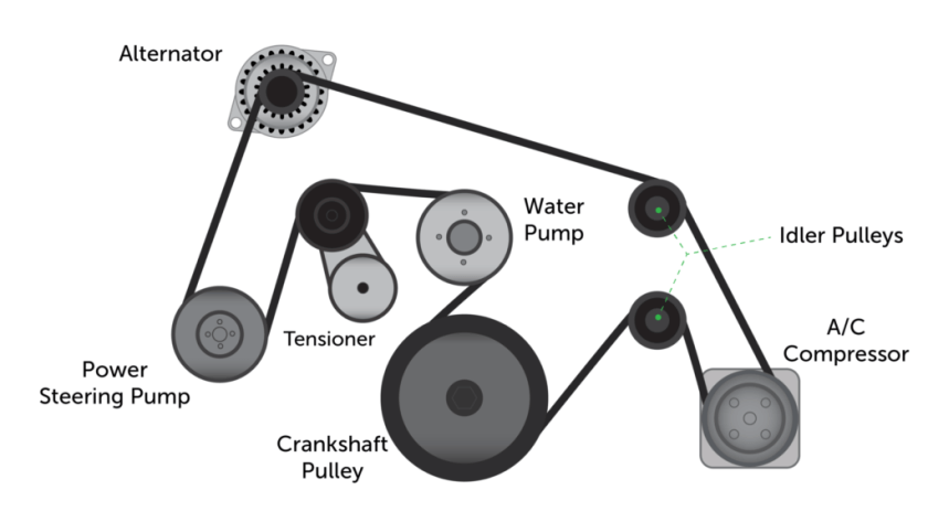 Serpentine Belt Diagram: The serpentine belt is one long, snaking, winding belt that keeps your alternator, power steering pump, air conditioning and—in some cases—your water pump running smoothly and effectively.