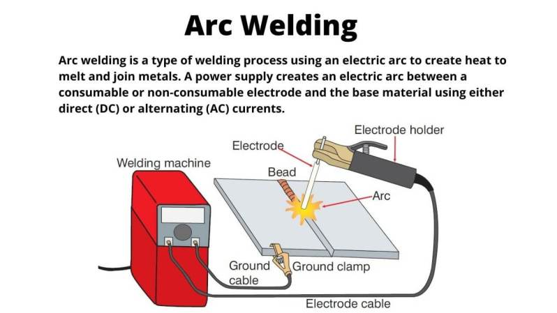 Arc welding is a type of welding process using an electric arc to create heat to melt and join metals. A power supply creates an electric arc between a consumable or non-consumable electrode and the base material using either direct (DC) or alternating (AC) currents.