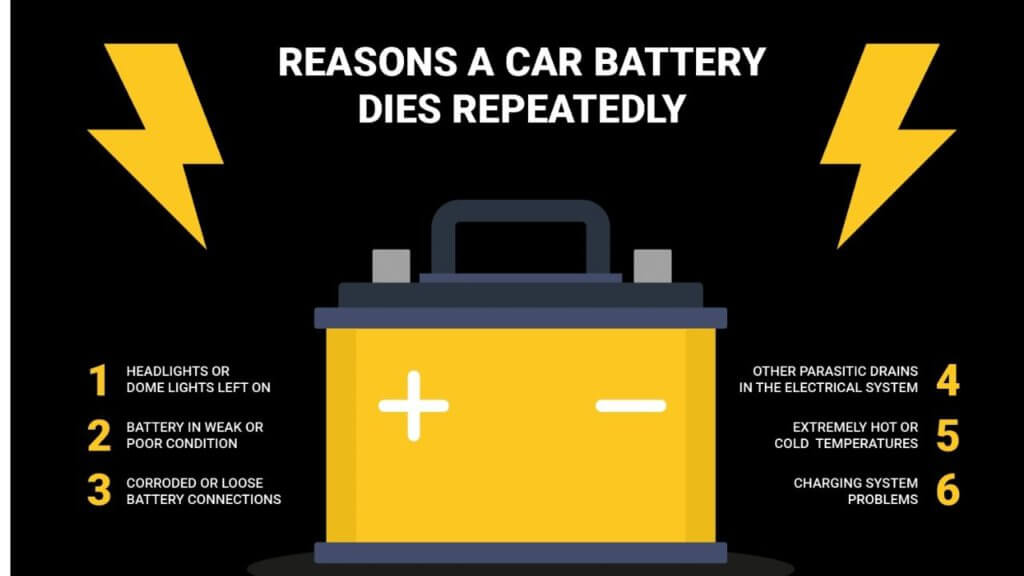 """7 Things That Can Drain Your Car Battery 1. You left your headlights on. 2. Something is causing a """"parasitic draw."""" 3. Your battery connections are loose or corroded. 4. It's extremely hot or cold outside 5. The battery isn't charging while you drive 6. You're taking too many short drives. 7. Your battery is old."""