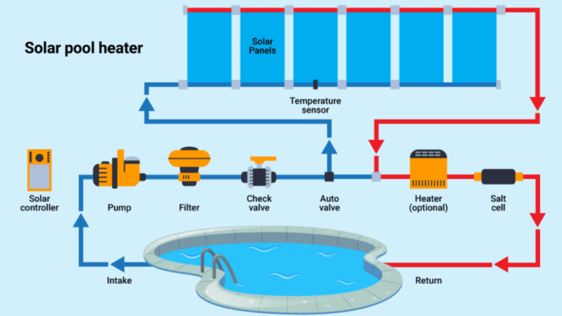 Solar pool heaters work by collecting a fraction of this sunlight and using it to pump the water from your swimming pool through your filter and back. Along the way, the water passes through a group of solar collectors, warming it.