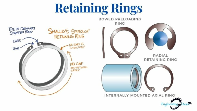 Retaining rings, also known as snap rings or circlips rings, are metal fasteners that are installed in a groove on a shaft or in a housing or bore to hold an assembly.