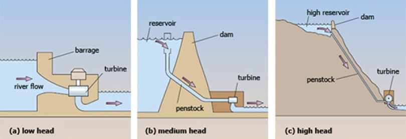 types of hydropower facilities: impoundment, diversion, and pumped storage.