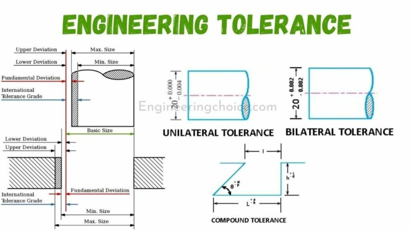 Engineering Tolerances
