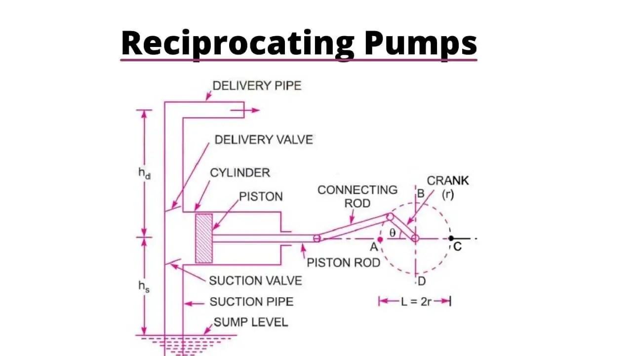 reciprocating-Pumps