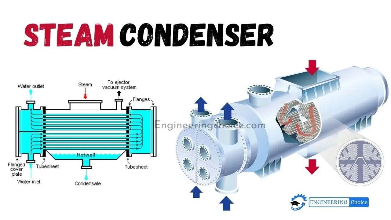 steam-condenser