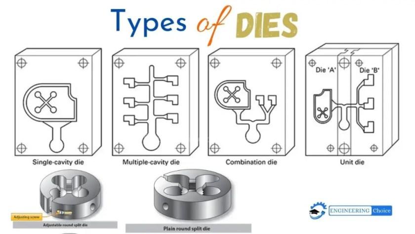 types of dies