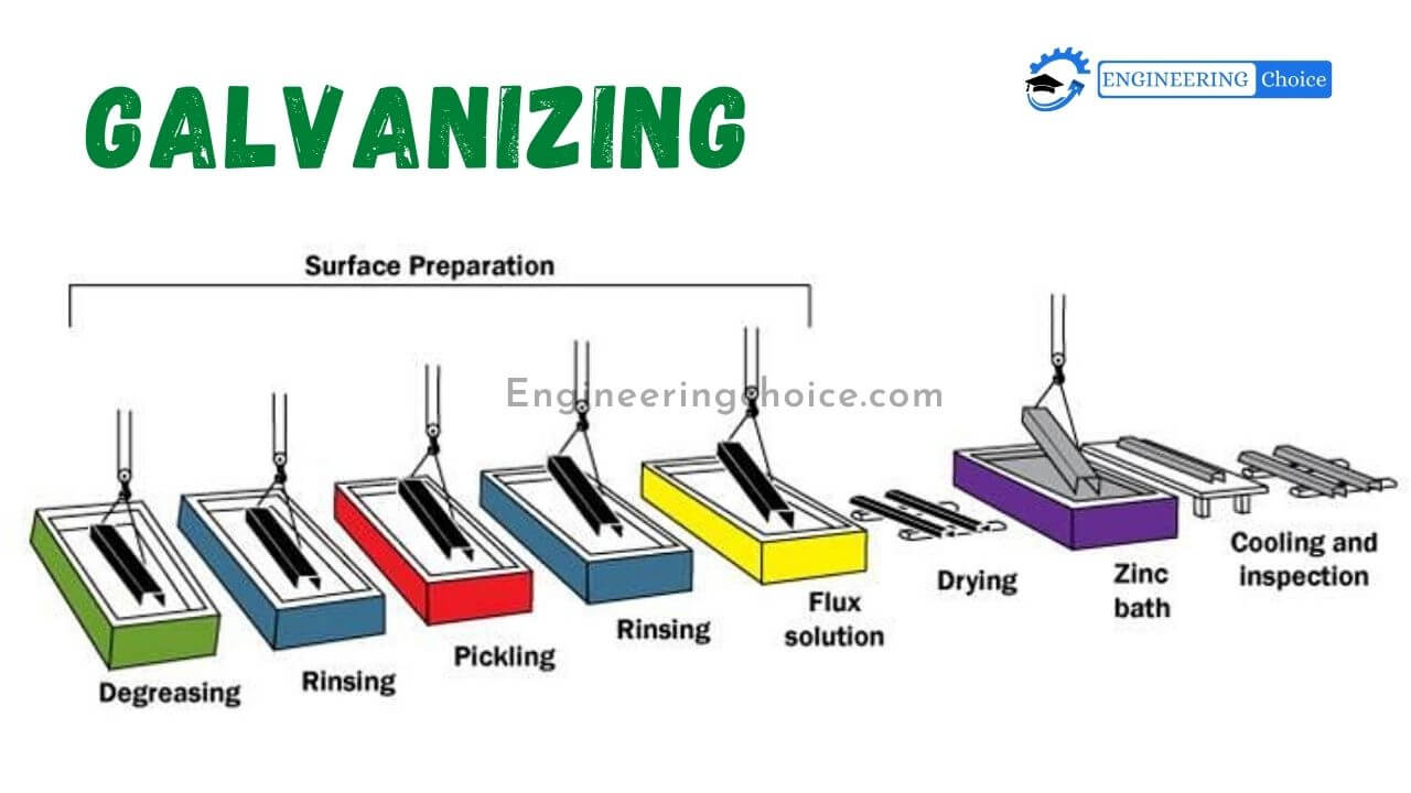 Galvanization or galvanizing is the process of applying a protective zinc coating to steel or iron, to prevent rusting. The coating is made from zinc and is used to halt the formation of rust. Galvanization is important because it provides long-lasting protection for steel and iron products.
