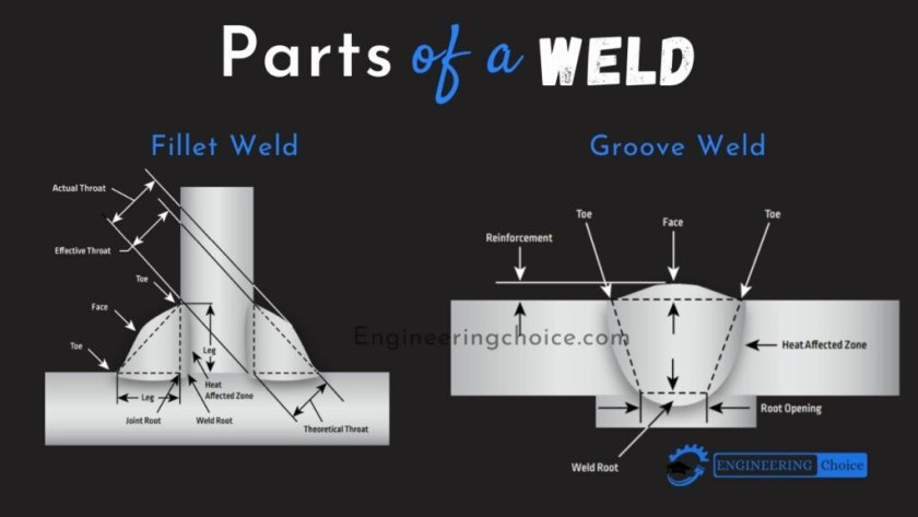 Parts Of A Weld – Weld Components With Diagram