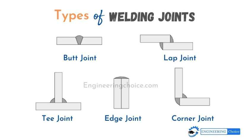 A welding joint is a point or edge where two or more pieces of metal or plastic are joined together. They are formed by welding two or more workpieces (metal or plastic) according to a particular geometry.