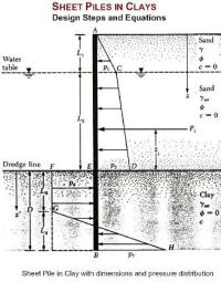 Design Procedure of Cantilever Wall Design In Clay
