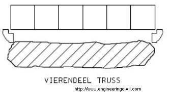 What are the characteristics of Vierendeel girder?