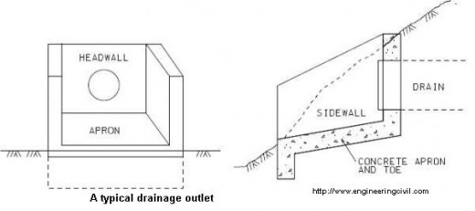How to cater for energy dissipation at drainage outlets?