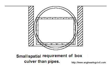 Parts Of A Box Culvert, Parts, Free Engine Image For User