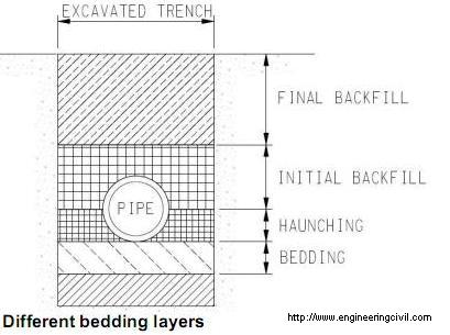 What are the functions of different layers in the trench