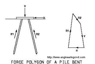For typical pile bents in marine piers, how is vertical