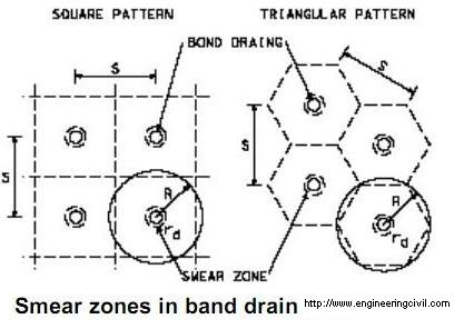 Smear zones in band drain
