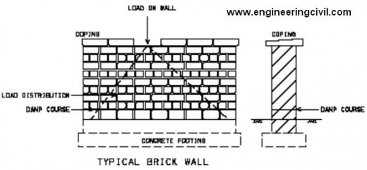 What is the function of mortar in brick walls?