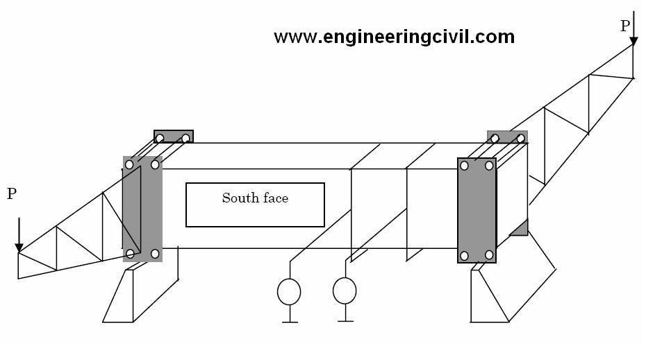 Behavior of Concrete in Shear and Torsion with Different