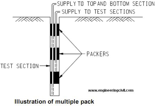Why is multiple packer test instead of single packer test