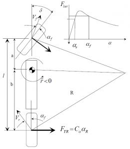Auto Tuning Part 1: Fundamentals of Vehicle Dynamics