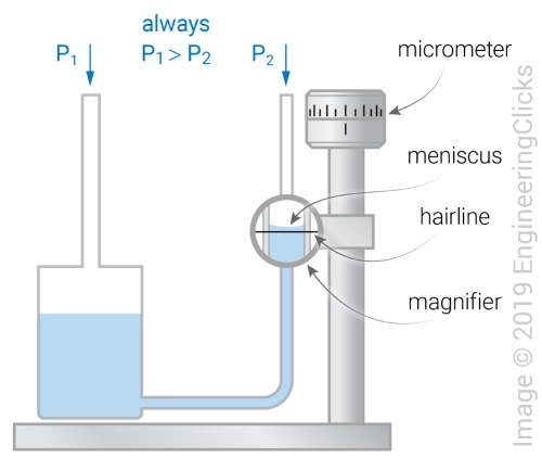 small resolution of micro manometer