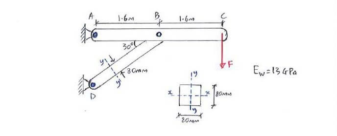 Example | C5.1 Euler's Buckling Formula | Solid Mechanics II