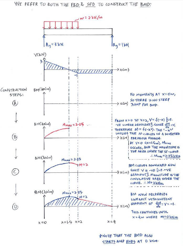 draw the shear and bending moment diagrams for beam lutron maestro wiring diagram example - direct method | c5.3 force statics