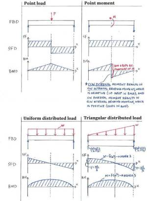 Theory | C53 Shear Force and Bending Moment Diagrams