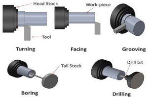 lathe-machine-operation-types-and-working-in-hindi-engineering-dost