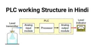 PLC working structure