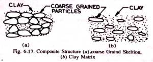 Compaction of cohesive soil
