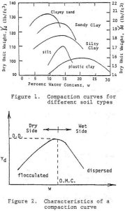 Typical compaction curves for different soils