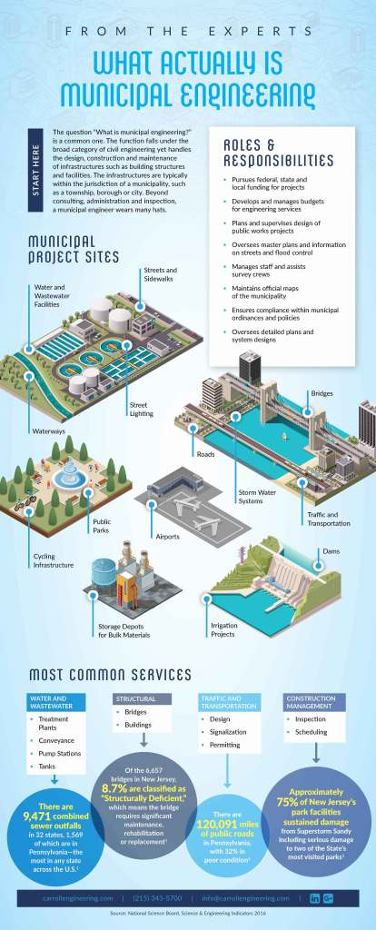 Infographic: The Ins and Outs of Municipal Engineering