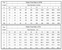 Water Flow Rate for Pipe Sizes with Excel Spreadsheets
