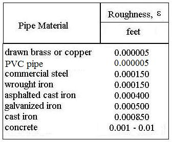 Pipe Roughness Table