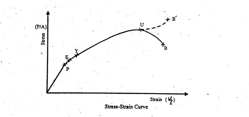 typical stress vs strain diagram with the various stages of