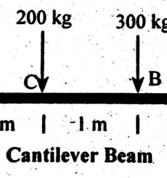 cantilever beam shear force diagram bending moment diagram [ 1918 x 575 Pixel ]