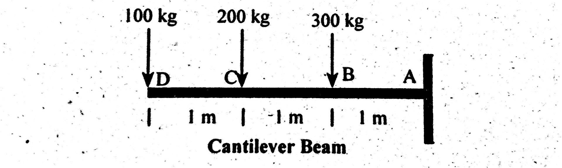 hight resolution of cantilever beam shear force diagram bending moment diagram