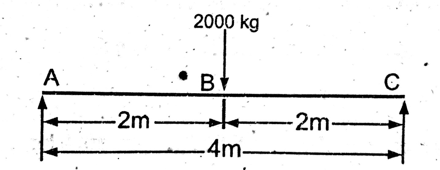 shear force diagram simply supported beam