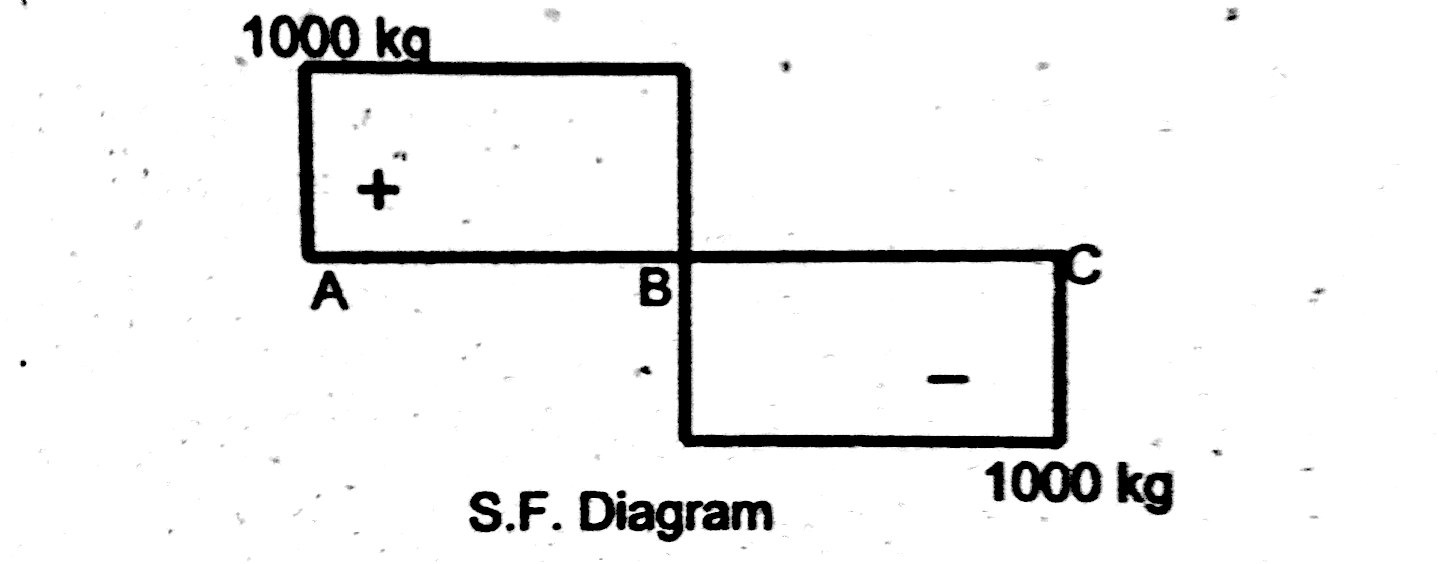 hight resolution of shear force diagram simply supported beam