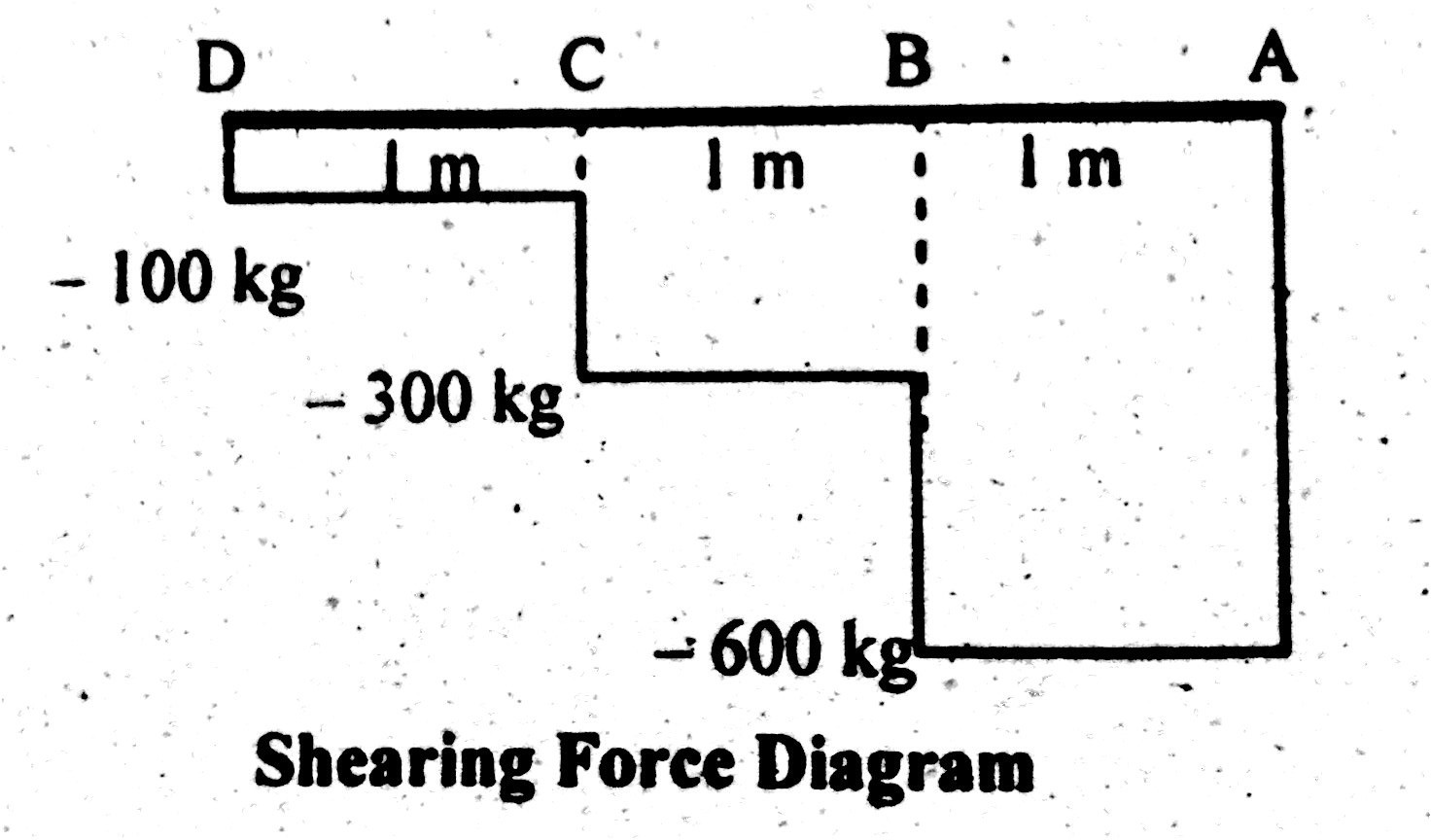 Shear Force & Bending Moment Diagram of Cantilever Beam
