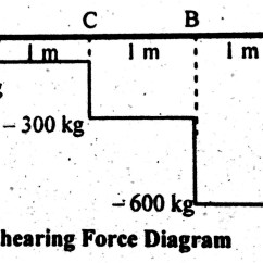 Shear Stress And Bending Moment Diagram 1969 Dodge Charger Dash Wiring Force Of Cantilever Beam