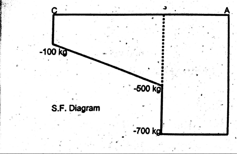 medium resolution of how to draw shear force diagram of cantilever beam