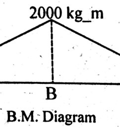 bending moment diagram solved example simply supported beam point load [ 1441 x 565 Pixel ]