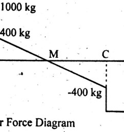 shear force diagram simply supported uniform distributed load example [ 1439 x 581 Pixel ]