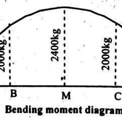 Bending Moment Diagram For Simply Supported Beam Mini Chopper Wiring How To Draw Shear Force Udl Point Load