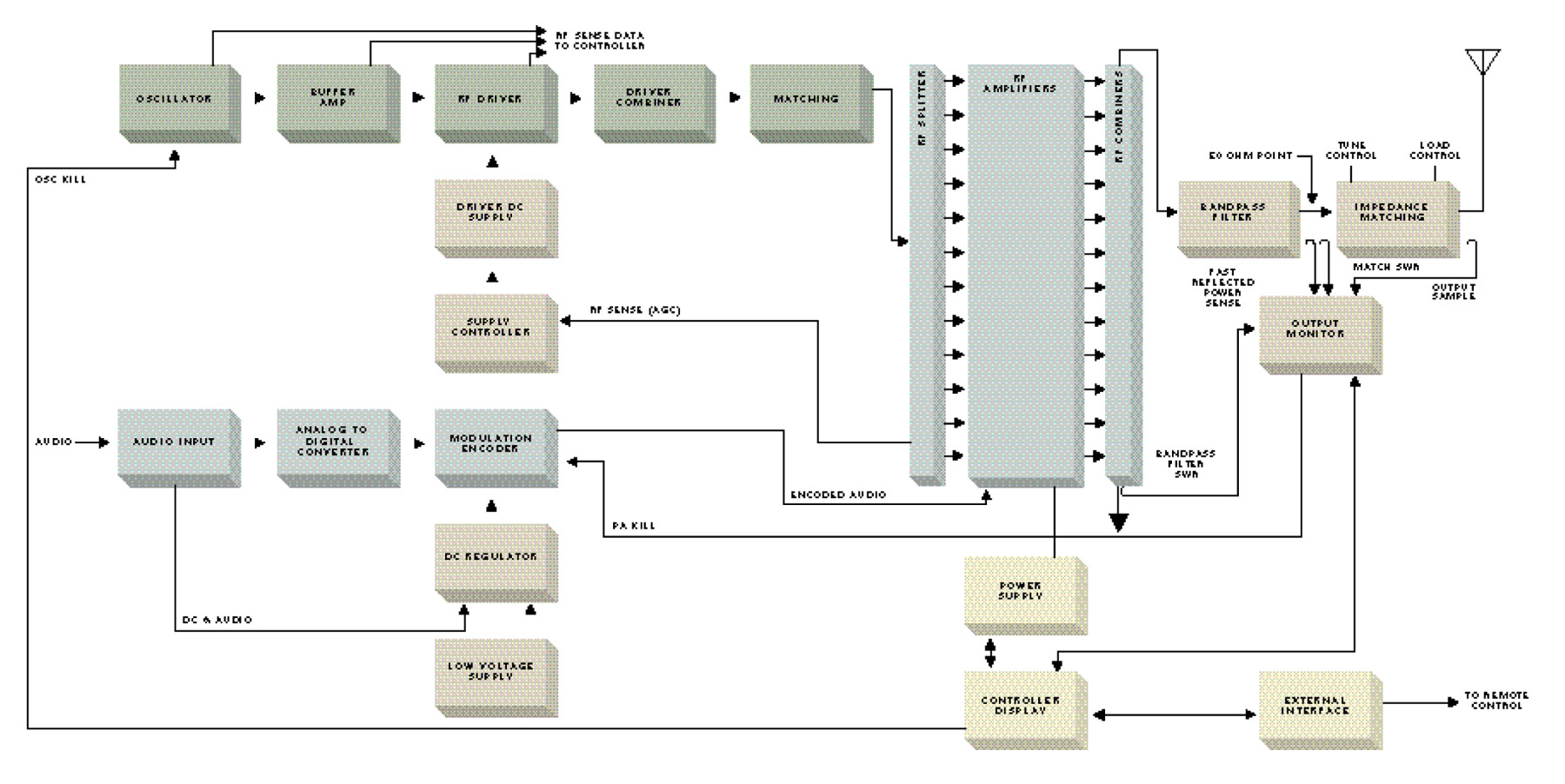 hight resolution of harris dx series am transmitter block diagram
