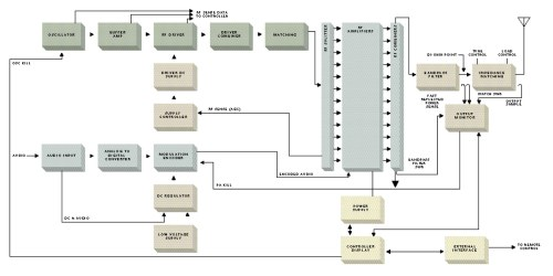 small resolution of harris dx series am transmitter block diagram