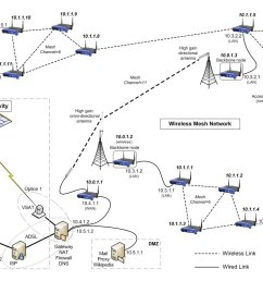 wireless mesh network example [ 1400 x 1000 Pixel ]